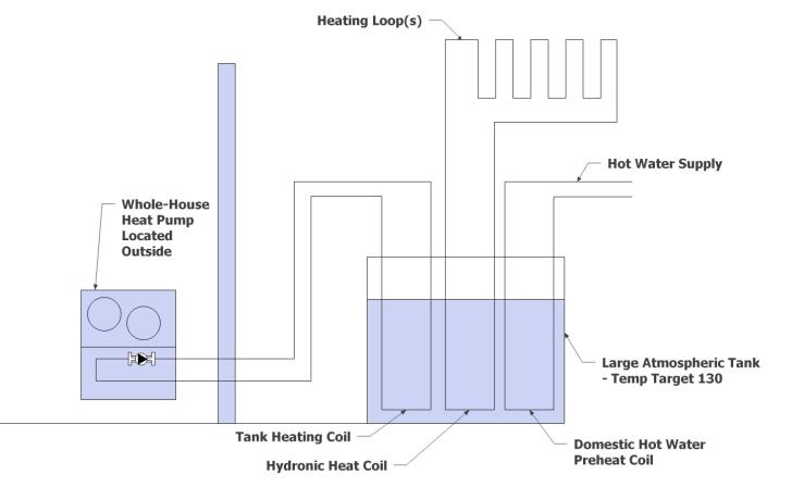 Heat Pump Concept